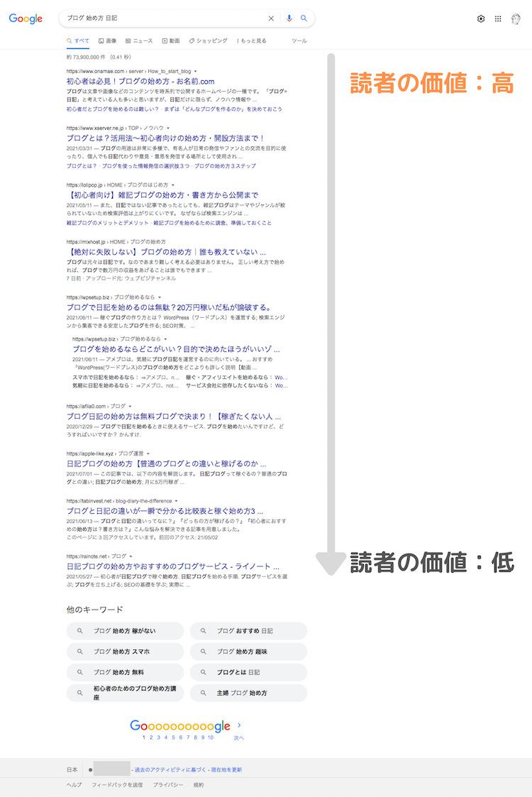 検索結果の表示の仕方